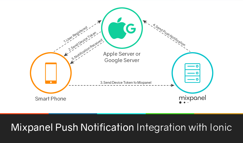 Mixpanel Push Notification Integration with Ionic