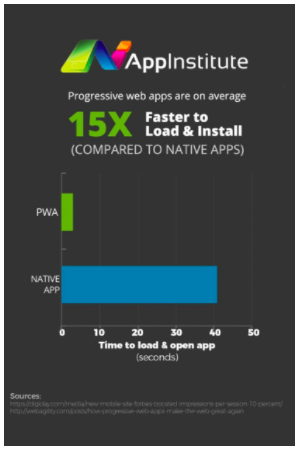 progressive web apps are fast