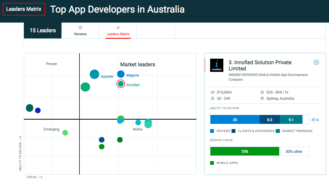 top mobile app developers in australia